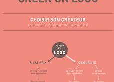 image infographie Comment créer un logo?