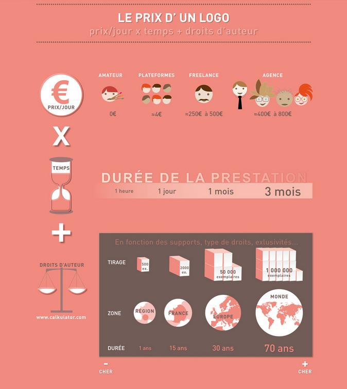 Image infographie comprendre le prix d'un logo infographie